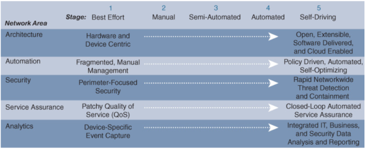 Value Proposition of Cisco DNA … Part 2 … Business View – mrcissp