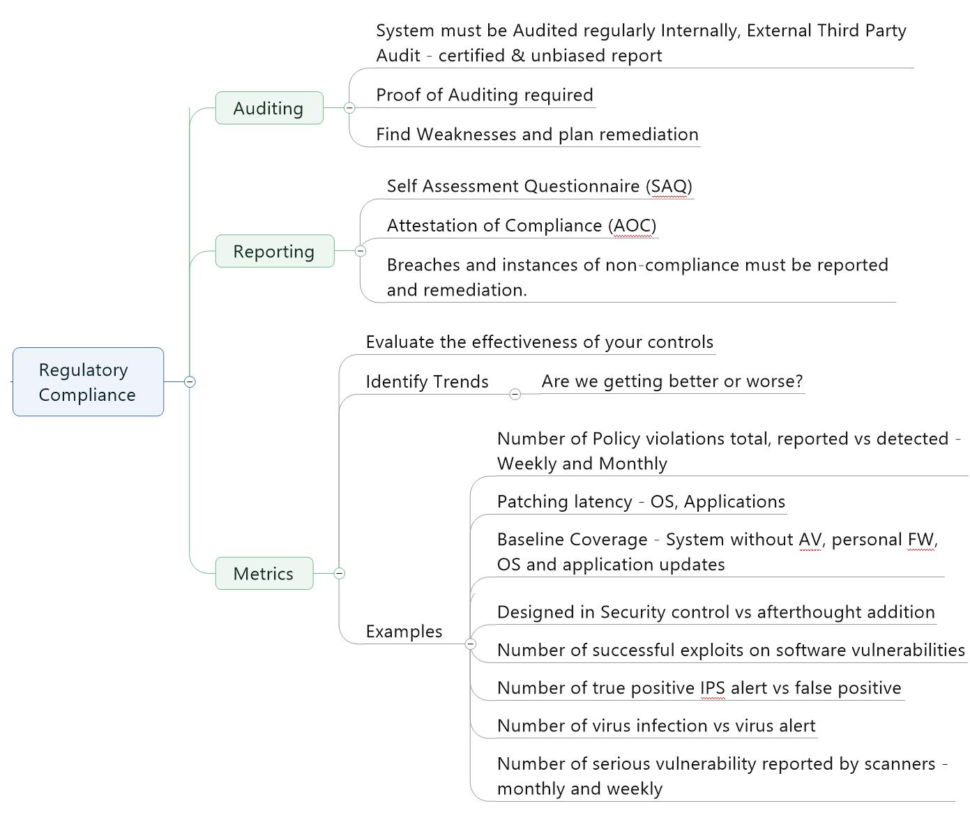 Laws, Regulations, Compliance – mrcissp