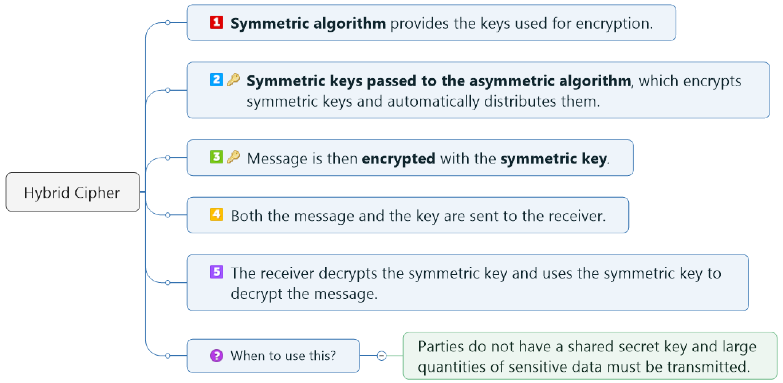 Hybrid Cipher