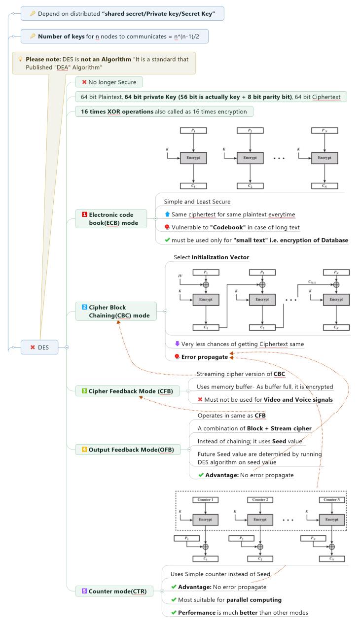 Symmetric Key Algorithm - DES