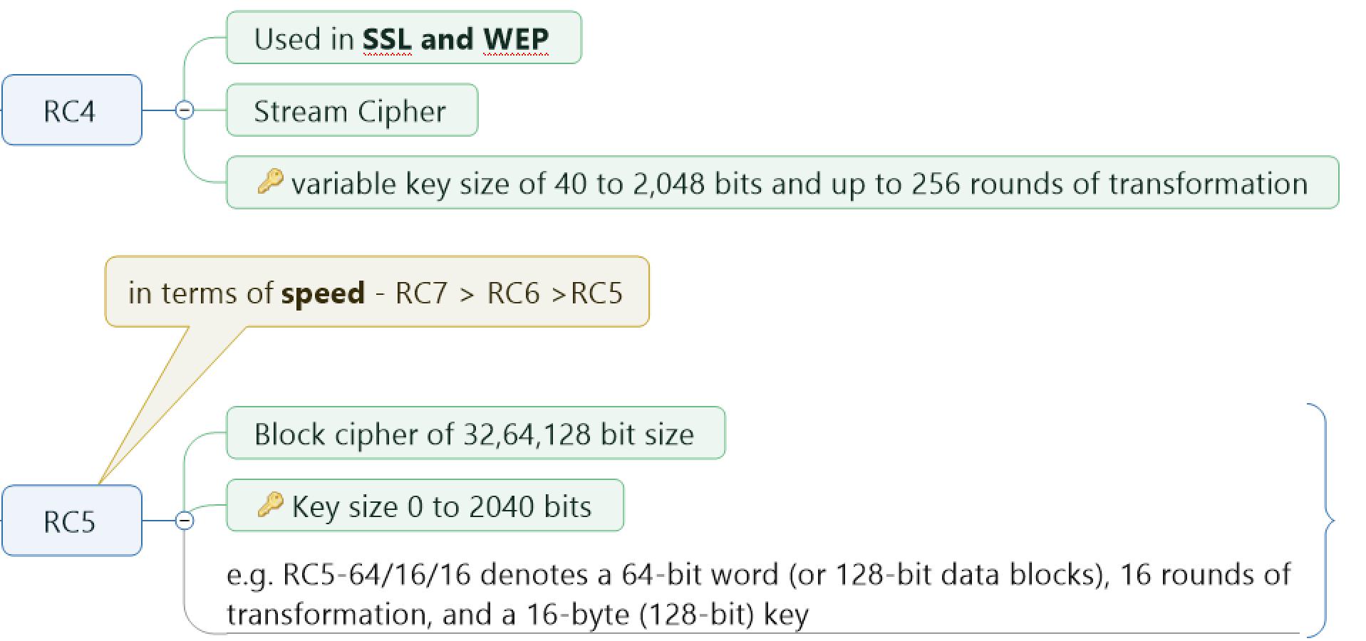 Symmetric Key Algorithm RC4 and RC5