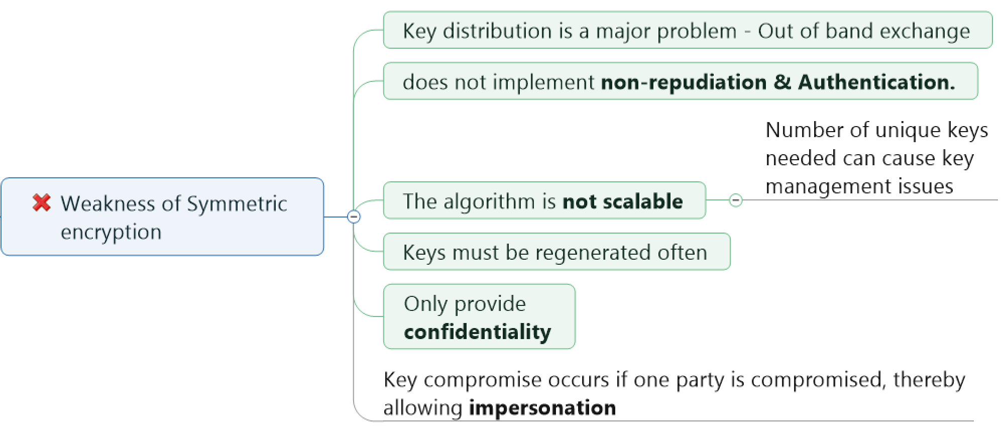 Weakness of Symmetric Key Cryptography