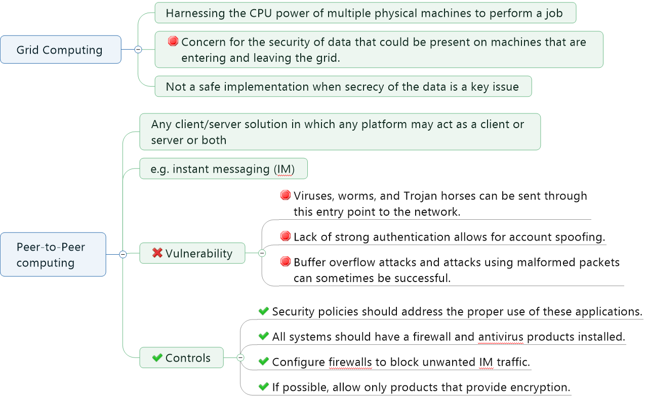Vulnerabilities in Grid and Peer to Peer Computing System