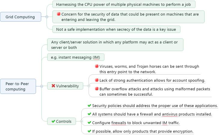 Vulnerabilities in Grid and Peer to Peer Computing System