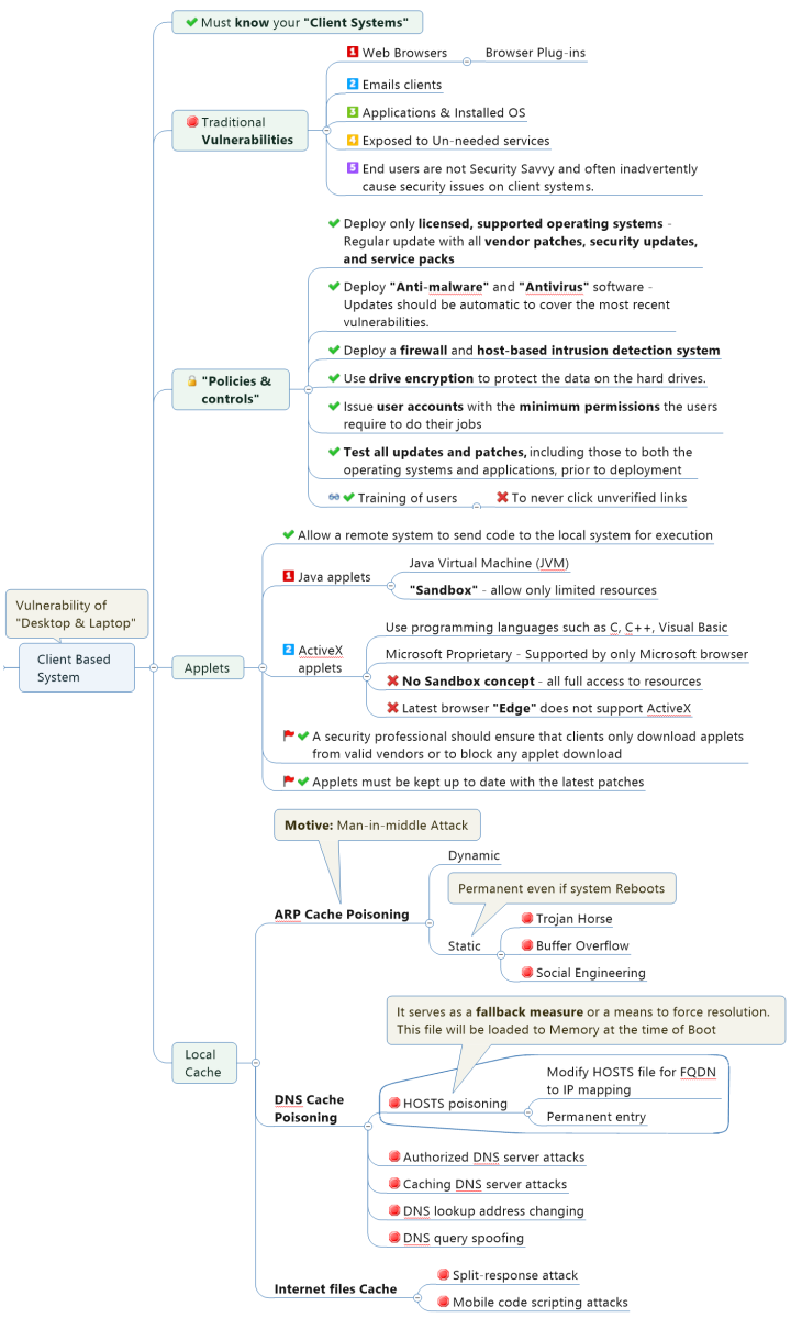 Vulnerabilities in Client Based System