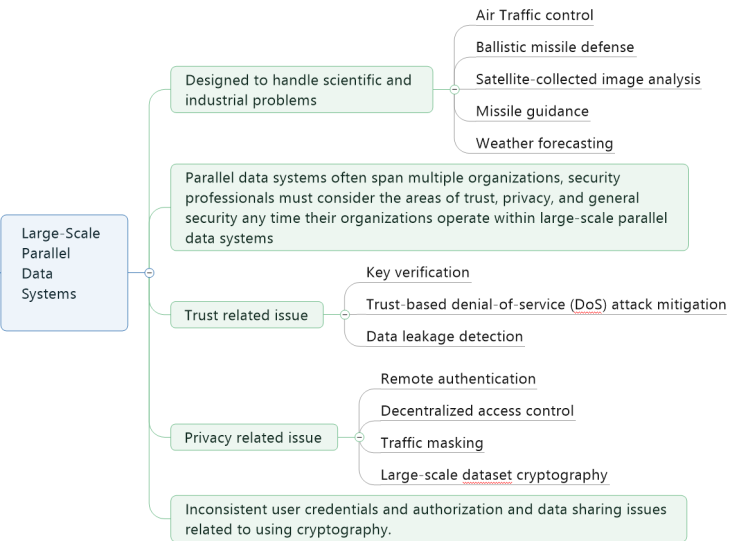 Vulnerabilities in Large-scale Parallel Data System